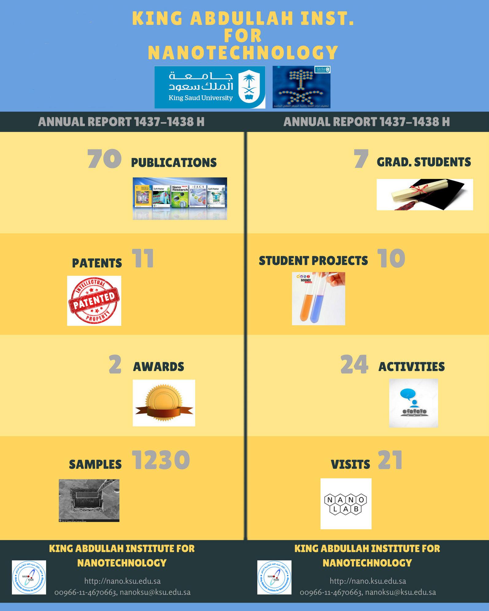 لمحة عن بعض إنجازات معهد الملك عبدالله لتقنية النانو بجامعة الملك سعود من التقرير السنوي للعام الجامعي 1437 / 1438هـ