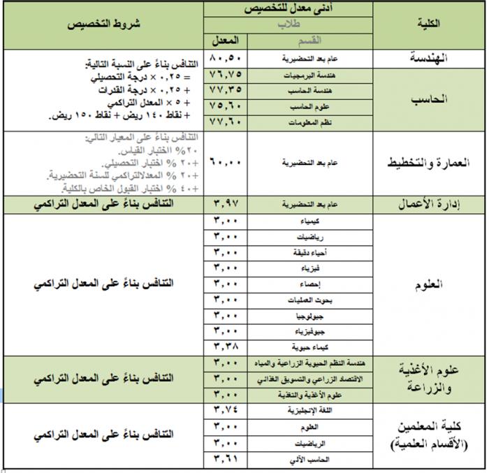 نتائج تخصيص طلاب و طالبات السنة التحضيرية الاخبارية