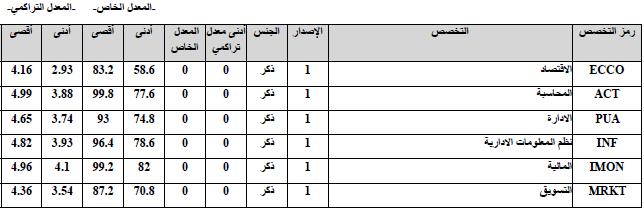نتائج تخصيص طلاب و طالبات كلية إدارة الأعمال الاخبارية
