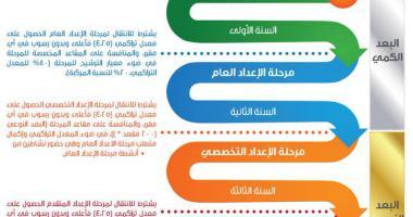 اعلان اسماء طلبة البرنامج لمسار المتفوقين لمرحلة الاعداد العام
