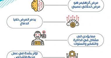 معهد الملك عبدالله لتقنية النانو يقيم فعالية الحملة التوعوية لمرضى الزهايمر في المدينة الجامعية للطالبات