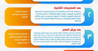 مؤتمر التميز الرابع: نواتج تعلم العلوم والرياضيات: الممارسات الصفية ونتائج الاختبارات الوطنية والدراسات الدولية