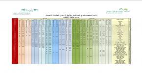 للمرة الثانية على التوالي والمرة الثالثة في تاريخه جامعة الملك سعود تحقق درع التميز الرياضي للاتحاد الرياضي للجامعات السعودية في دورته السادسة