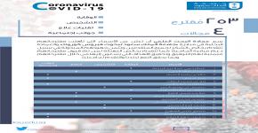 قبول ثلاث مقترحات بحثية من كلية الهندسة في مبادرة جامعة الملك سعود لبحوث فيروس كورونا