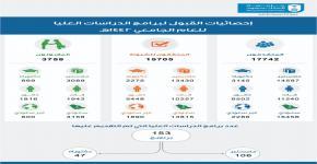إحصائيات القبول لبرامج الدراسات العليا للعام الجامعي ١٤٤٢هـ بجامعة الملك سعود