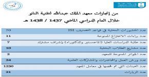 من إنجازات معهد الملك عبدالله لتقنية النانو خلال العام الدراسي الماضي 1437 / 1438 هـ