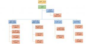 معهد الملك عبدالله لتقنية النانو يطلق هيكلته الجديدة