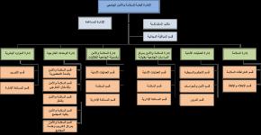 اعتماد الهيكل التنظيمي للإدارة العامة للسلامة والأمن الجامعي