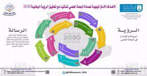 مشاركة عمادة البحث العلمي من خلال وكالة عمادة البحث العلمي للأقسام النسائية في فعالية (لنخطط معاً)