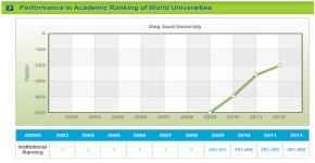 ثلاث جامعات سعودية الأولى عربياً وإسلامياً بتصنيف شنغهاي العالمي