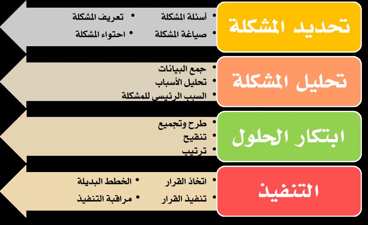 النظرية العلمية pdf
