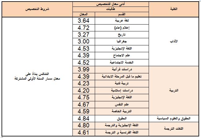 نتائج تخصيص طلاب وطالبات السنة الأولى المشتركة بنهاية الفصل الدراسي الأول 1438 1439 هـ الاخبارية