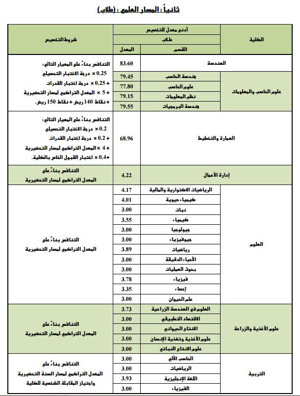 إعلان نتائج التخصيص لطلاب وطالبات السنة التحضيرية للعام الدراسي 1435 1436هـ الاخبارية