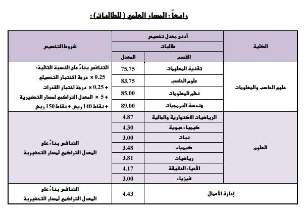 نسب القبول لجميع الجامعات السعودية 1441 2019 2020 دليل التخصصات و سوق العمل