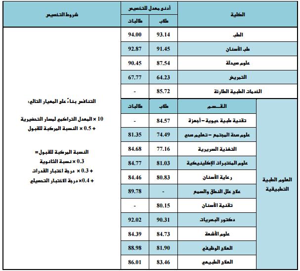 جامعة الملك سعود النسبة الموزونة
