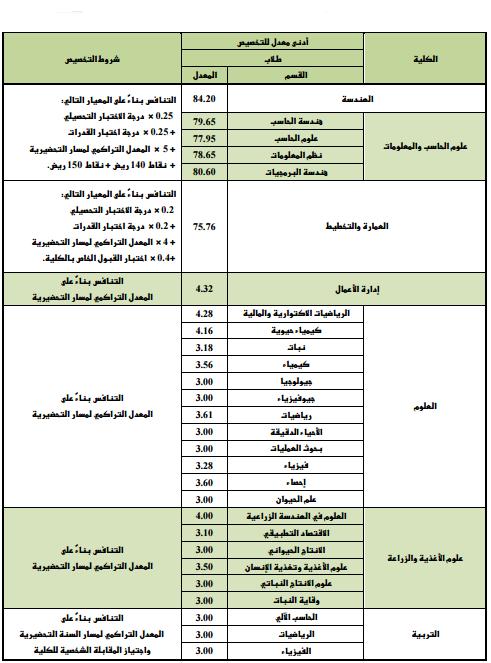 جامعة الملك سعود نسب القبول