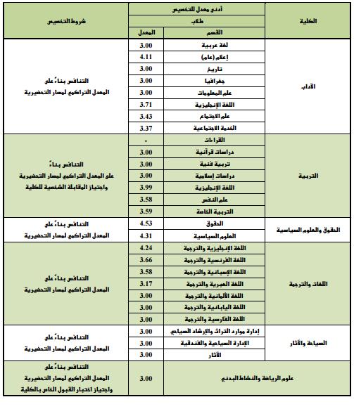 نتائج تخصيص طلاب وطالبات السنة التحضيرية بنهاية الفصل الدراسي