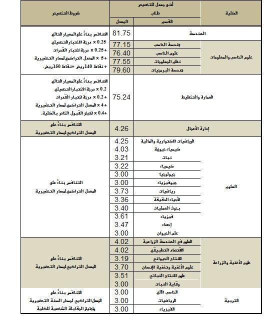 دليل قبول جامعة نورة ١٤٤٢